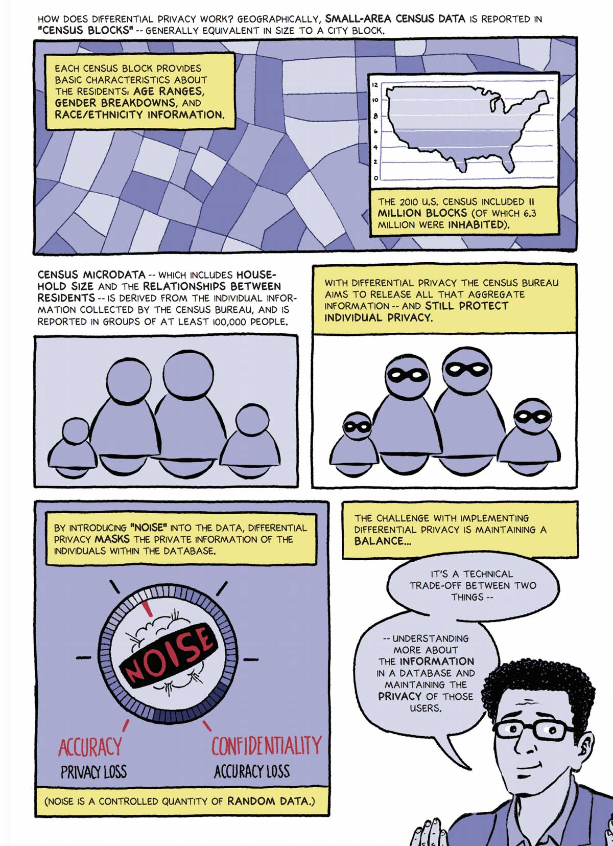 differential privacy explainer 2020 census