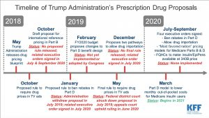 trump drug plan